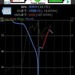 Xperia ZL2のバッテリーが50%付近から突然0%になってシャットダウンする問題